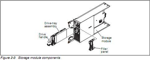 System x BladeCenter S 6-Disk Storage Module - použito, náhr. obal