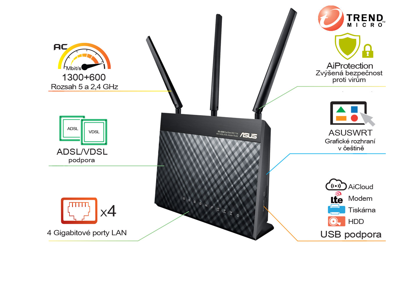 ASUS DSL-AC68U Dual-band Wireless AC1900 VDSL/ADSL Modem Router, 4x gigabit RJ45, 1x USB3.0