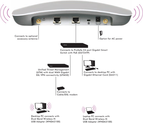 Netgear ProSafe Dual Band Wireless-N Access Point WNDAP360 2xRSMA, 2x2, 300Mbit