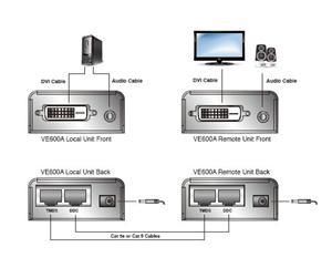 ATEN VE-600A DVI video extender na prodloužení DVI a audio signálu 60m přes 2 kabely Cat. 5